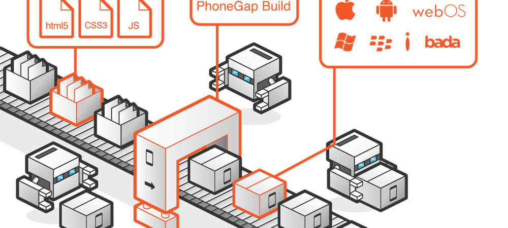PhoneGap Solution